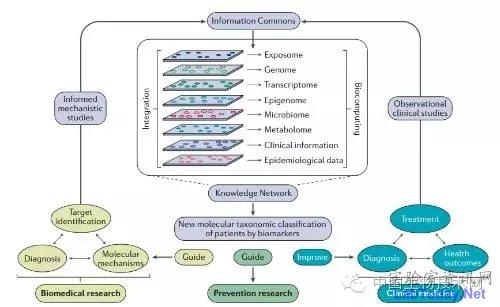 Nature:精准医疗最新综述,四类最有前景的生物标志物